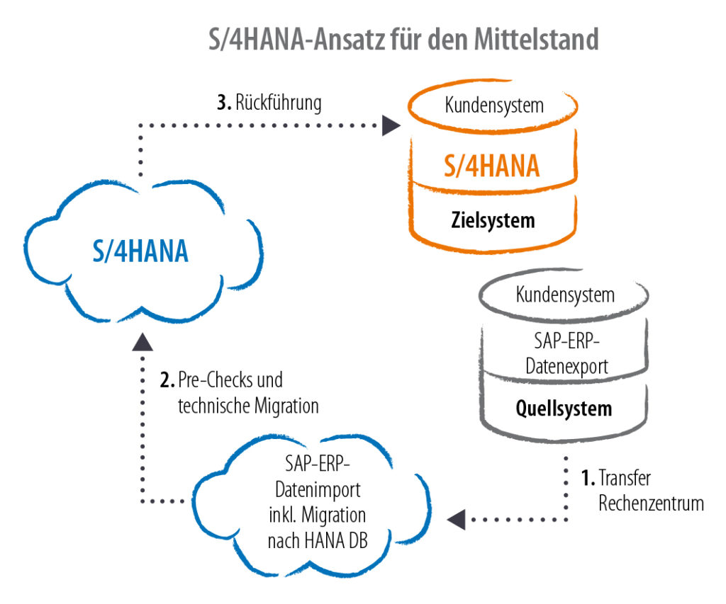 3 einfache Schritte des Brownfield-Ansatzes zur S/4HANA-Transition